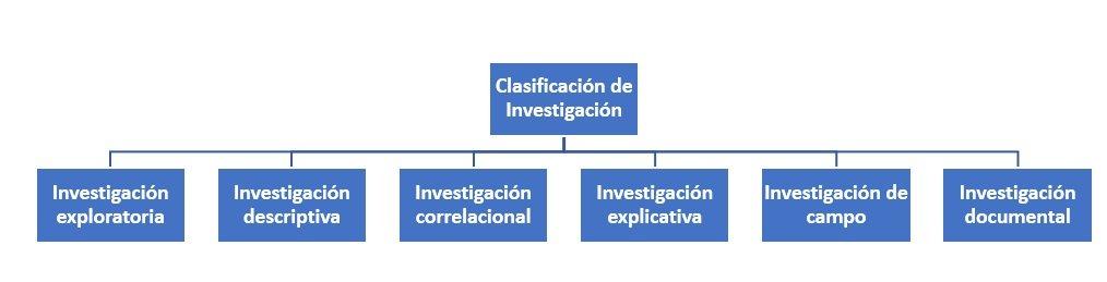 Clasificación de Investigación