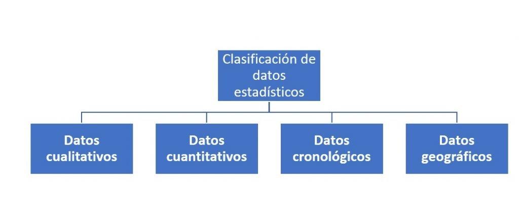Clasificación de datos estadísticos
