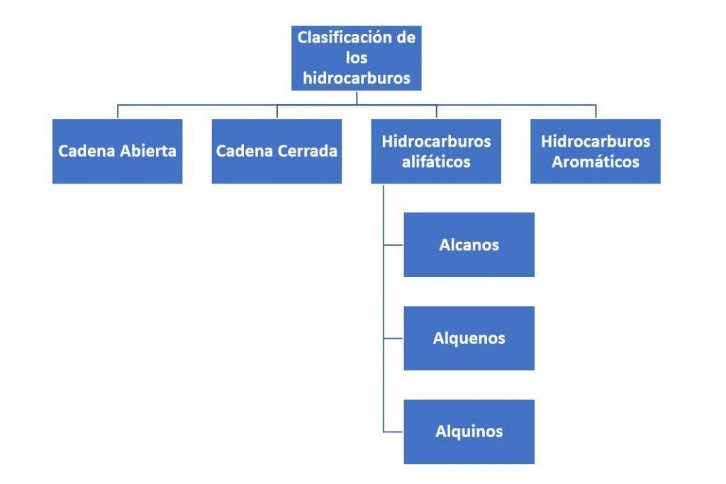 Clasificacion de los hidrocarburo