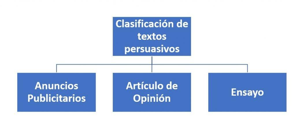Clasificación de textos persuasivos
