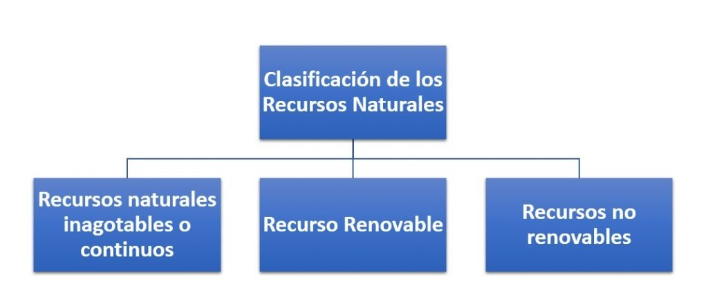 Clasificación de Recursos Naturales