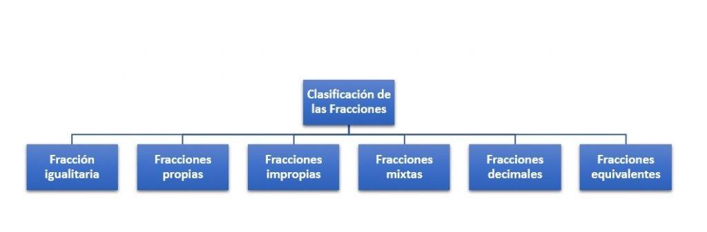 Clasificación de las Fracciones