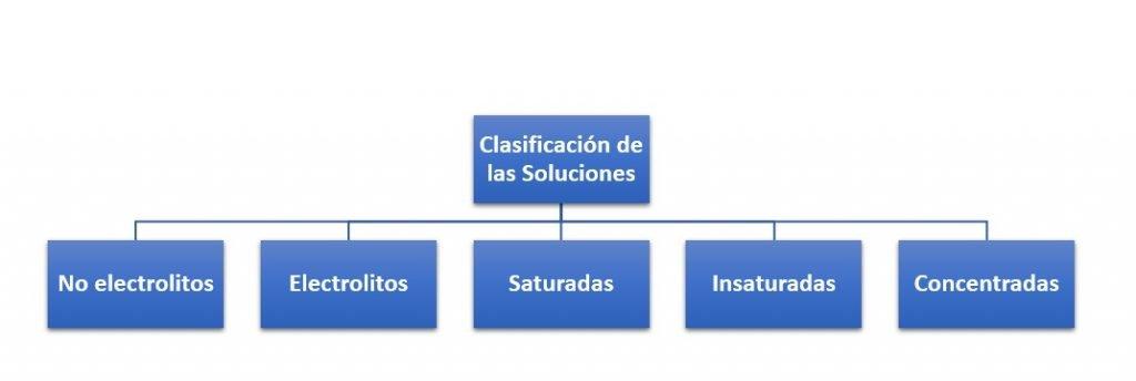 Clasificación de las Soluciones