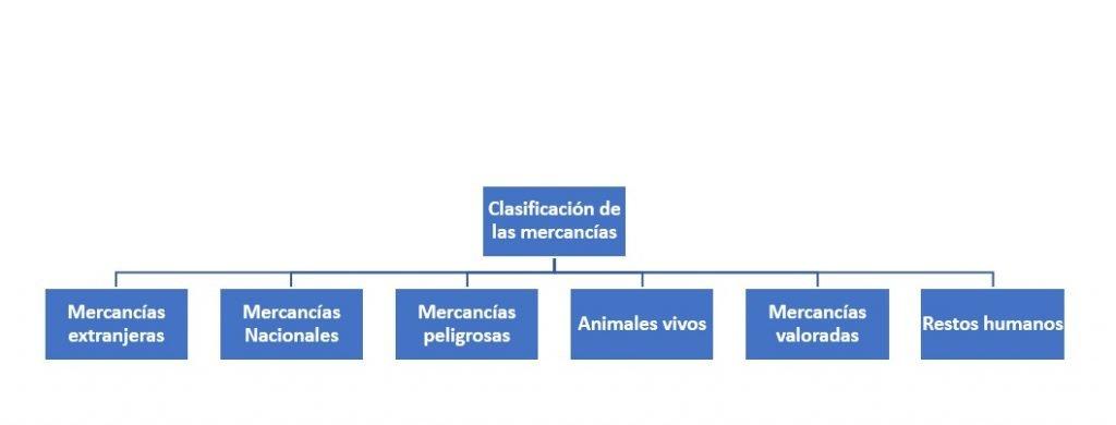 Clasificación de las mercancías