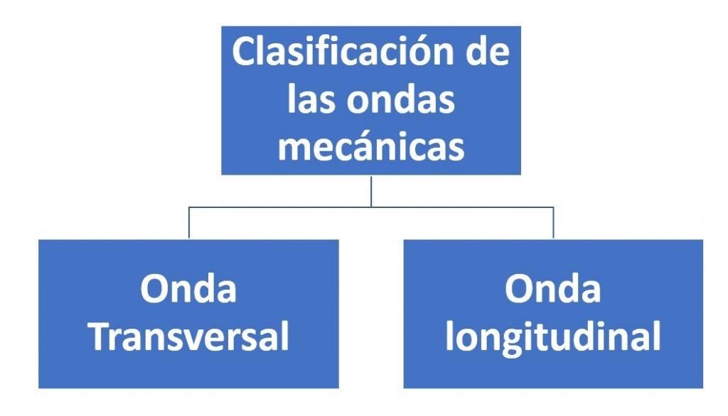 Clasificación de las ondas mecánicas