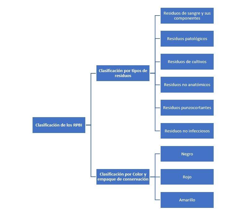 Clasificación de los RPBI