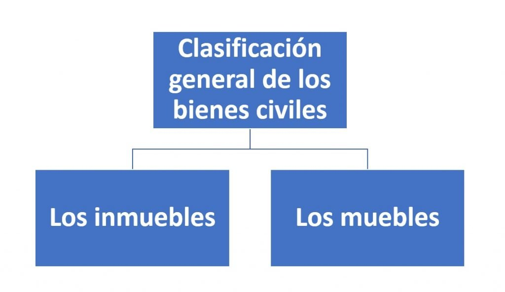 Clasificación general de los bienes civiles.
