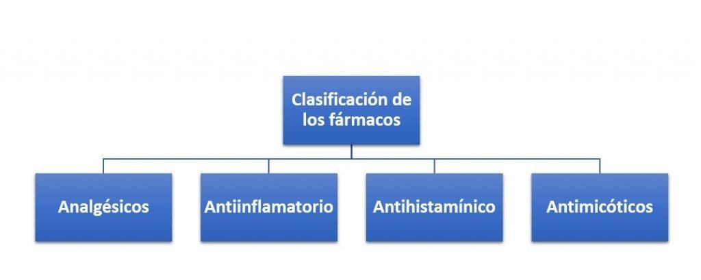 Clasificación de los fármacos