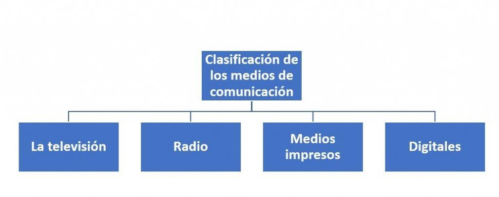 Clasificación de los medios de comunicación