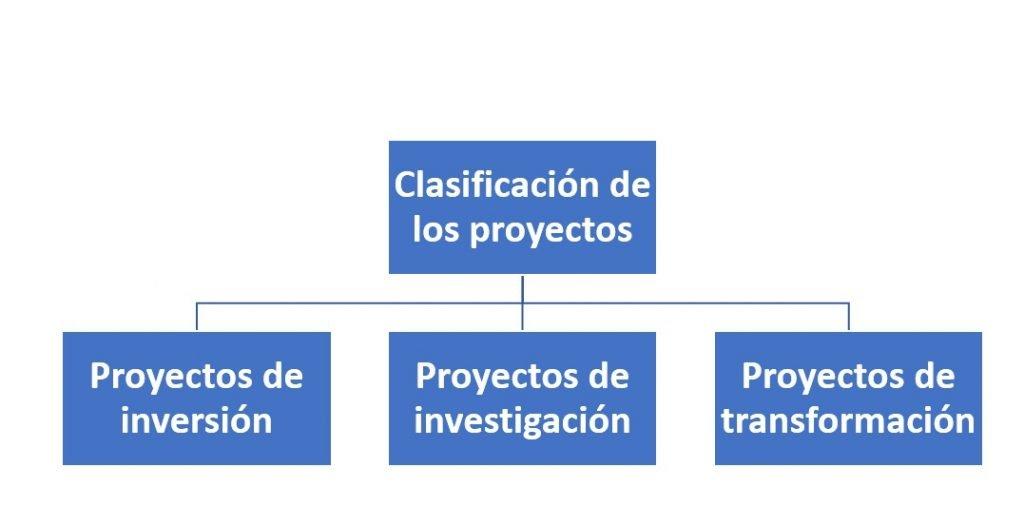 Clasificación de los proyectos