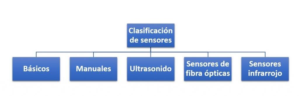 Clasificación de los sensores