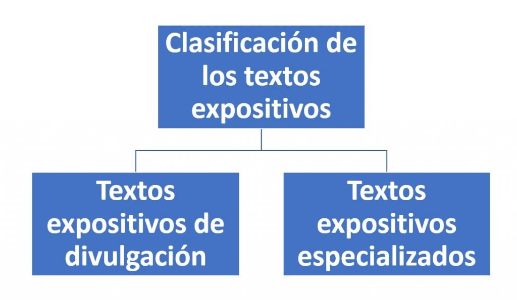 Clasificación de los textos expositivos