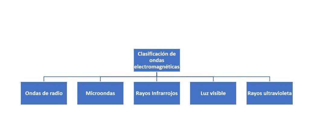 Clasificación de ondas electromagnéticas