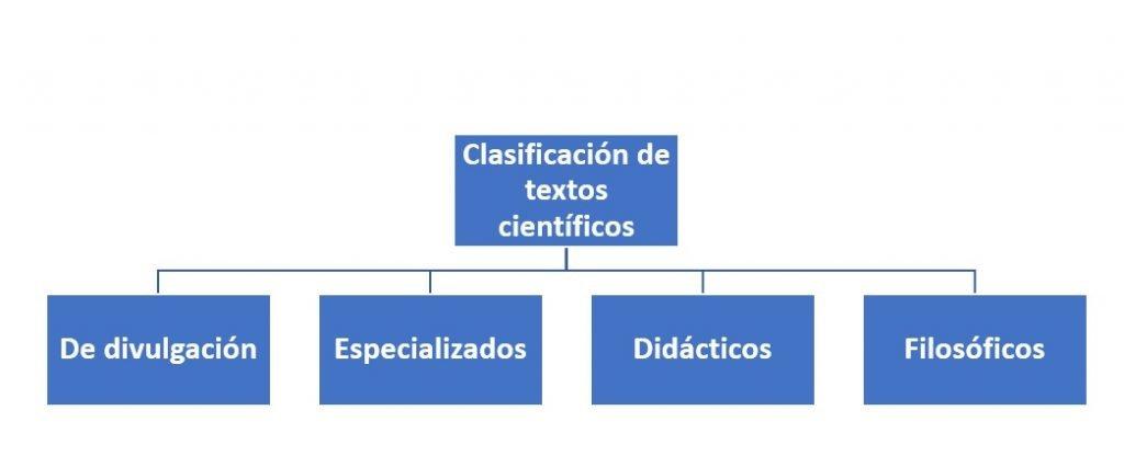 Clasificación de textos científicos