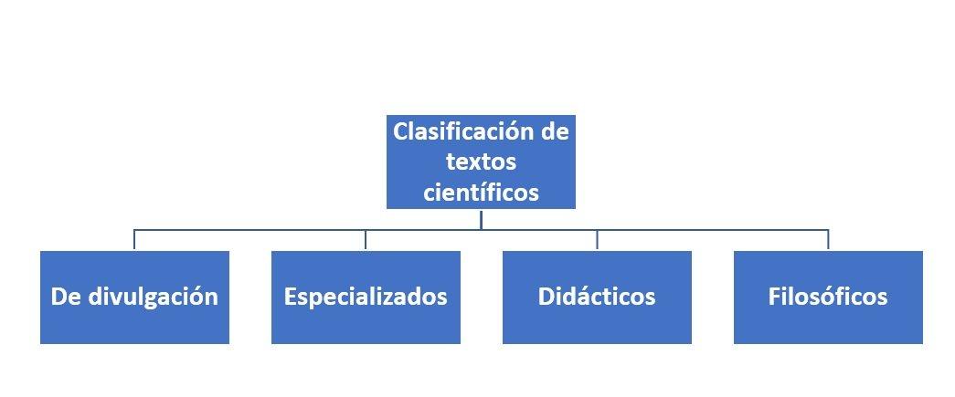 Clasificación De Textos Científicos Cómo Se Clasifican