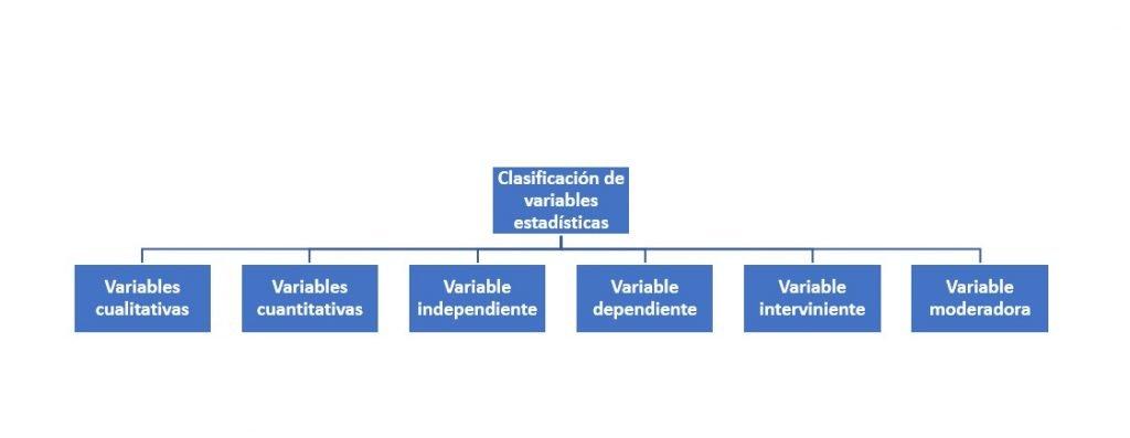 Clasificación de variables estadísticas