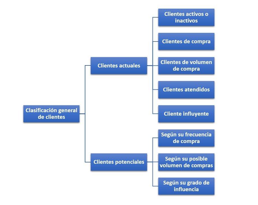 Clasificación general de clientes