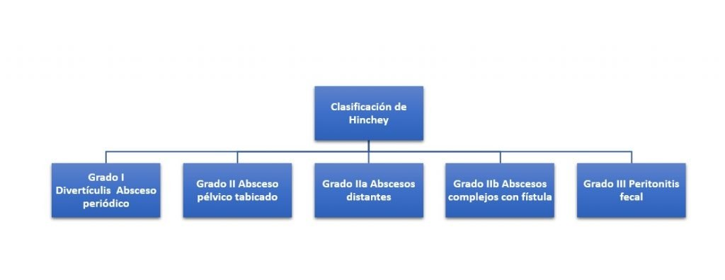 Clasificación de Hinchey