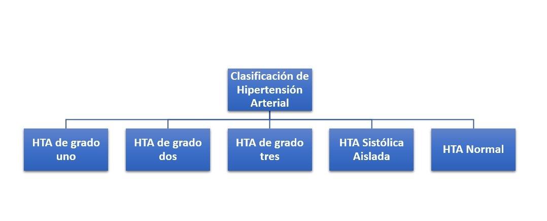 Clasificación de Hipertensión Arterial