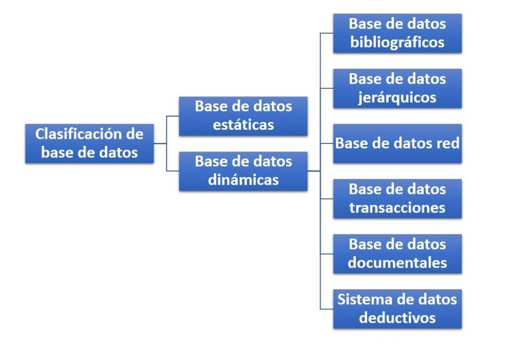 Clasificación de base de datos