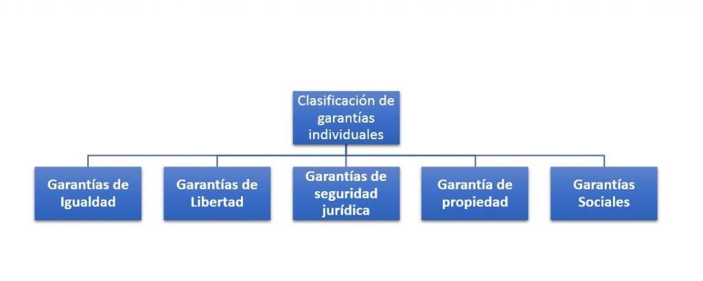 Clasificación de garantías individuales