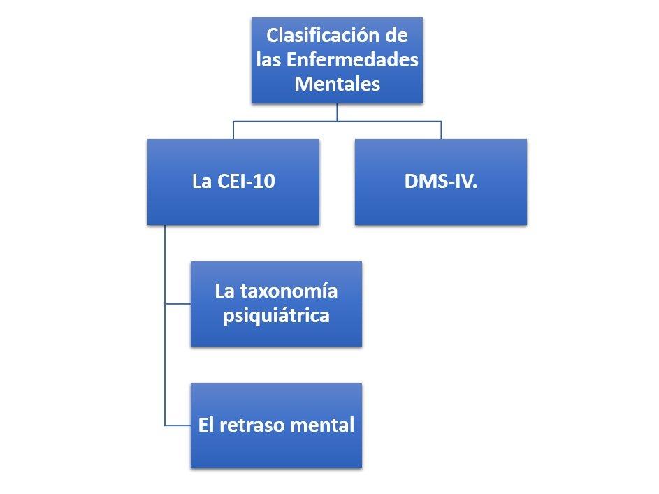 Clasificación de las Enfermedades Mentales