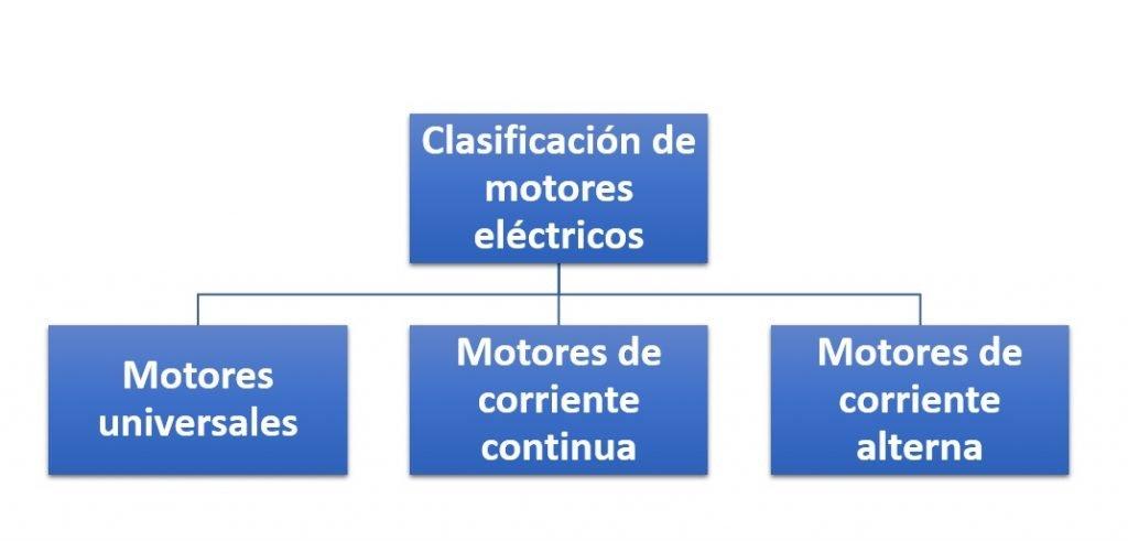 Clasificación de motores eléctricos