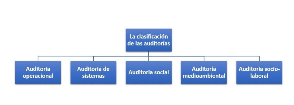 La clasificación de las auditorías