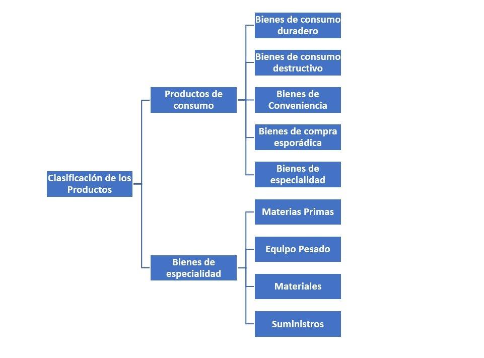 Clasificaci n de los productos c mo se clasifican for Productos antihumedad para la casa