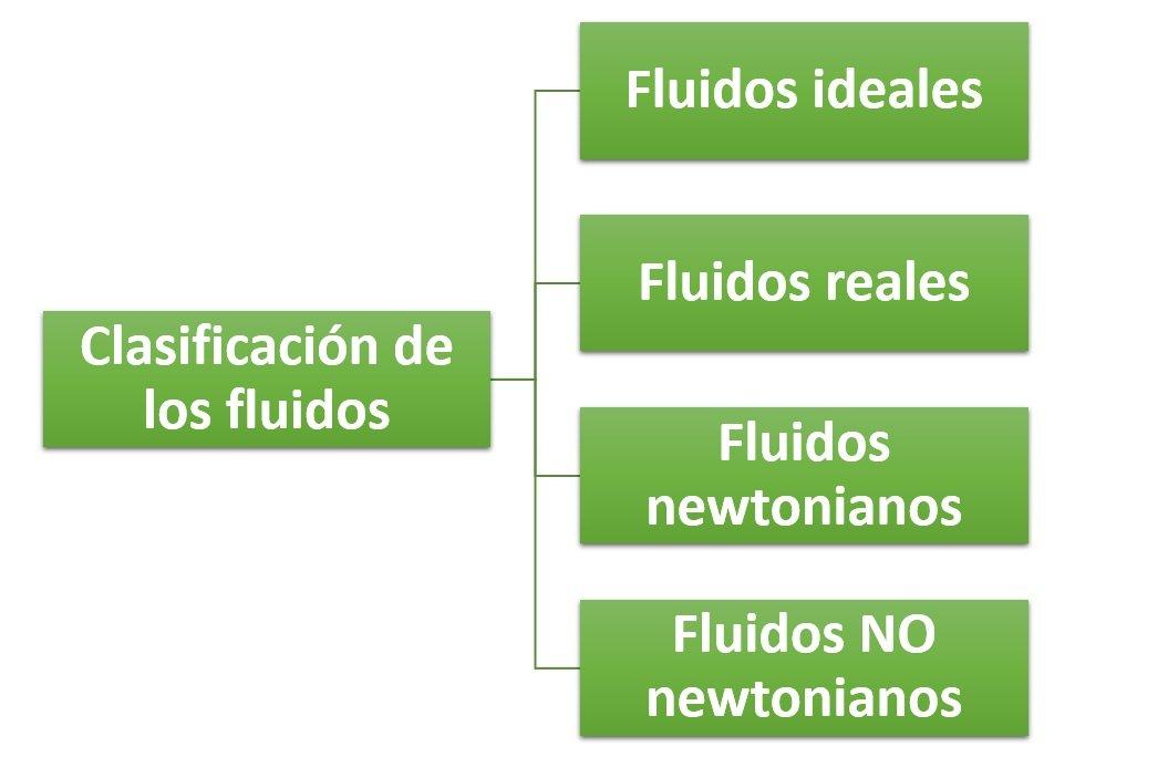 clasificacion de fluidos por viscosidad