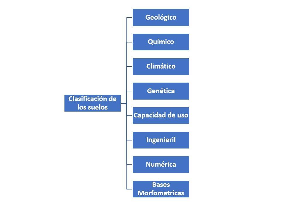 Clasificaci n de los suelos c mo se clasifican for Como estan formados los suelos