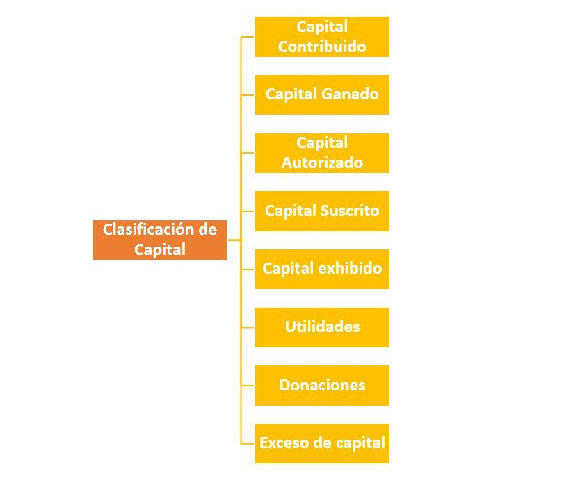 Clasificación de Capital