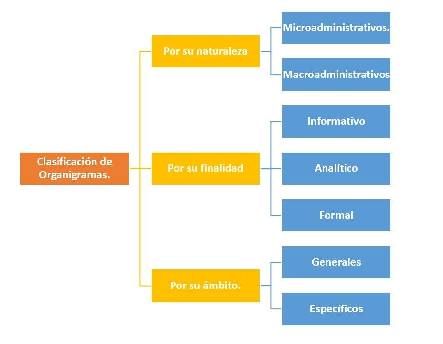 Clasificación De Organigramas Cómo Se Clasifican