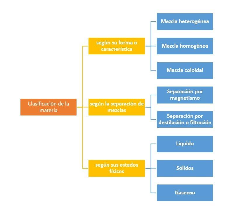 Clasificación de la materia - ¿Cómo se clasifican?
