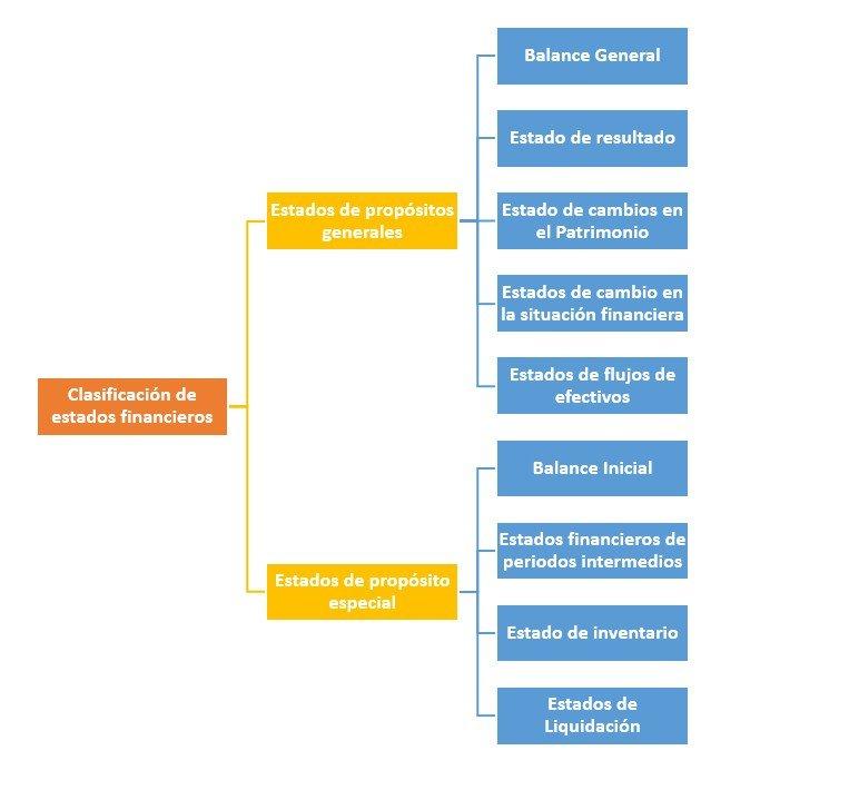 Clasificación De Estados Financieros Cómo Se Clasifican