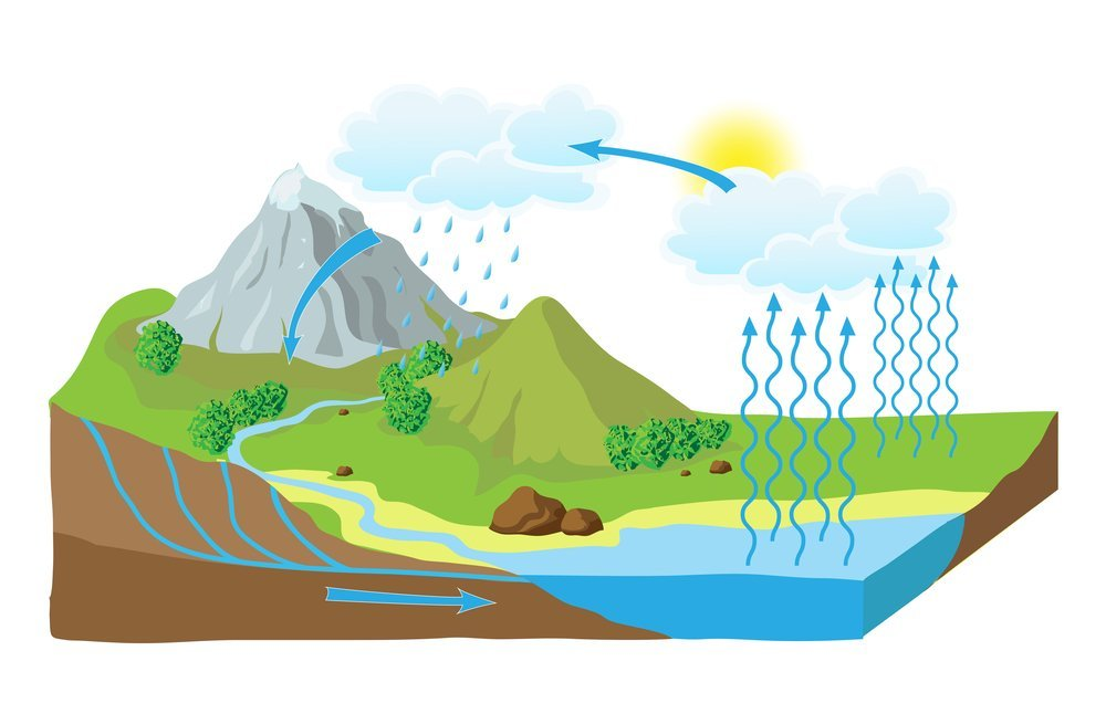 ciclo del agua ejemplo de condensación