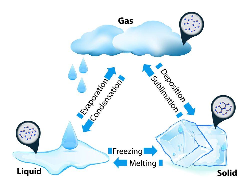 ejemplo de condensación